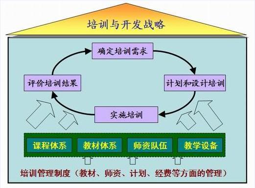 内部培训体系建设模型.png