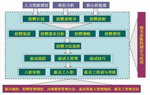 招聘管理体系.jpg