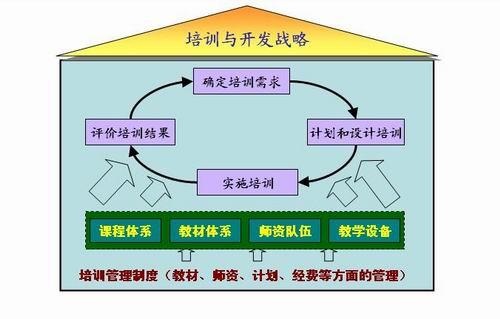 培训体系设计与应用实务